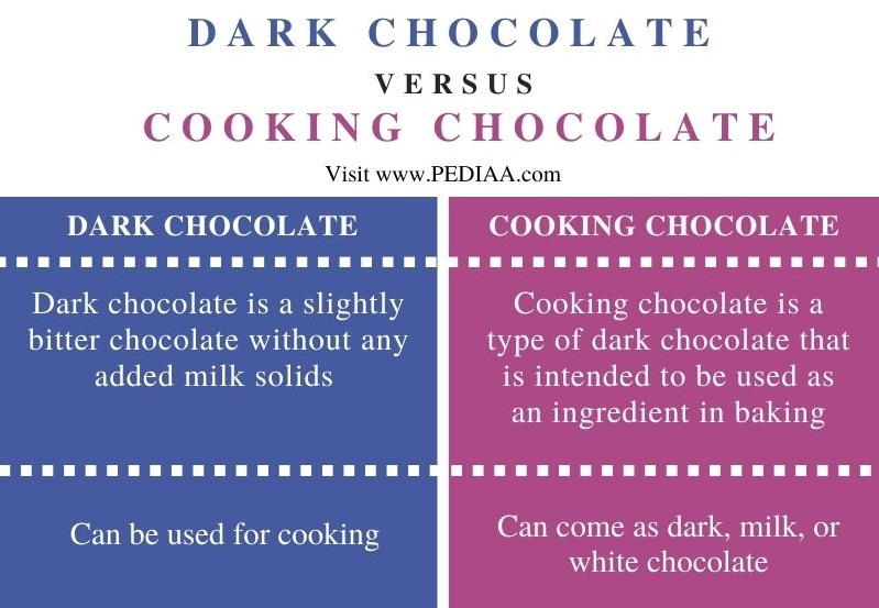 Difference Between Dark Chocolate and Cooking Chocolate - Comparison Summary