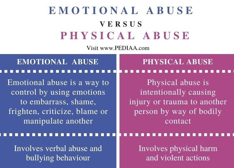 Difference Between Emotional and Physical Abuse - Comparison Summary