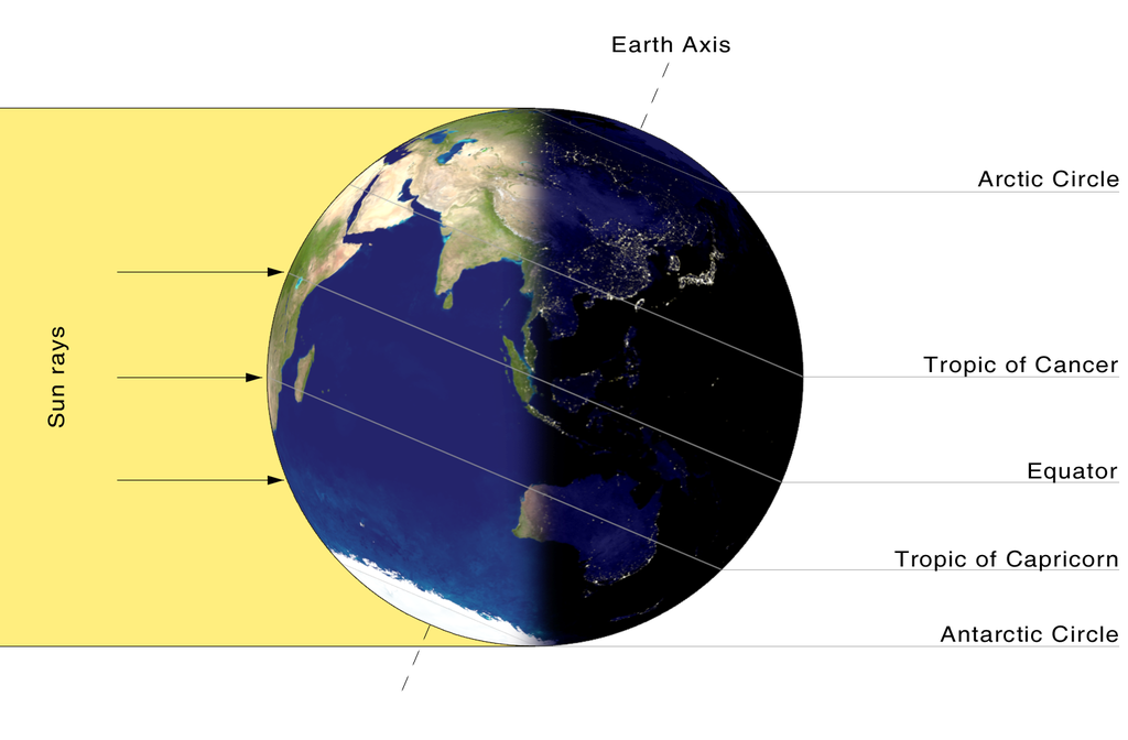 Main Difference - Equinox vs Solstice