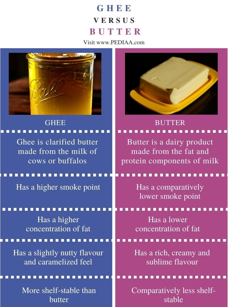Difference Between Ghee and Butter - Comparison Summary