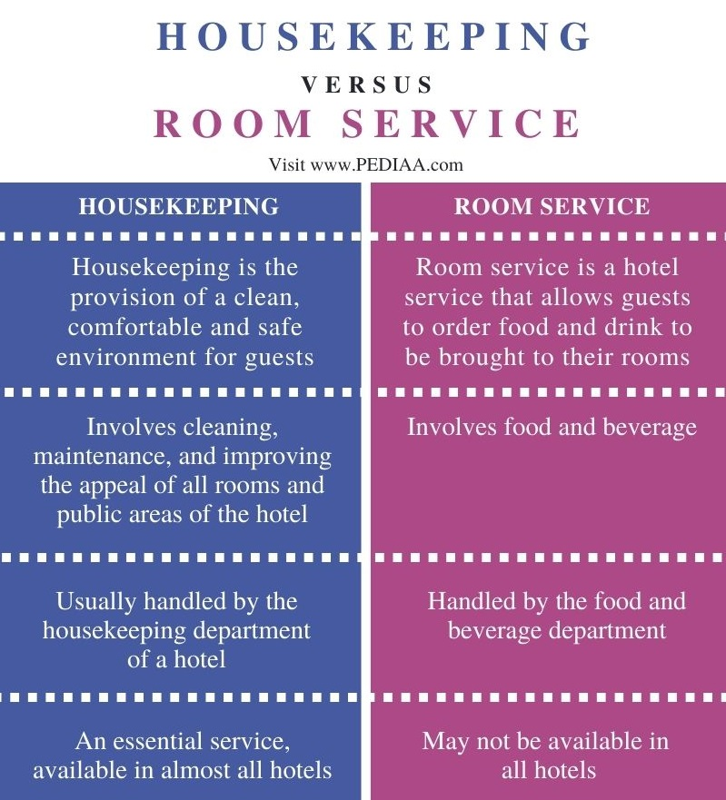 Difference Between Housekeeping and Room Service- Comparison Summary