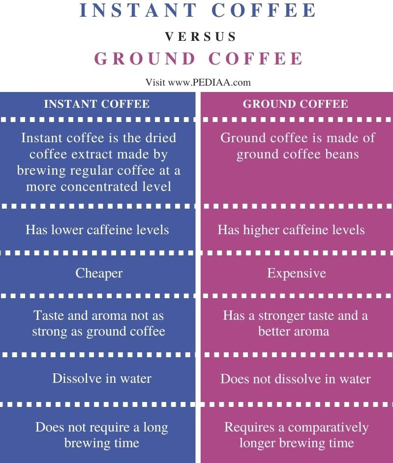 Difference Between Instant Coffee and Ground Coffee - Comparison Summary