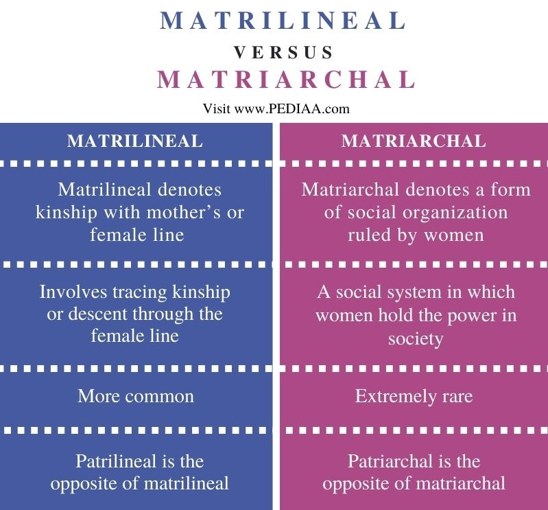 Difference Between Matrilineal and Matriarchal - Comparison Summary
