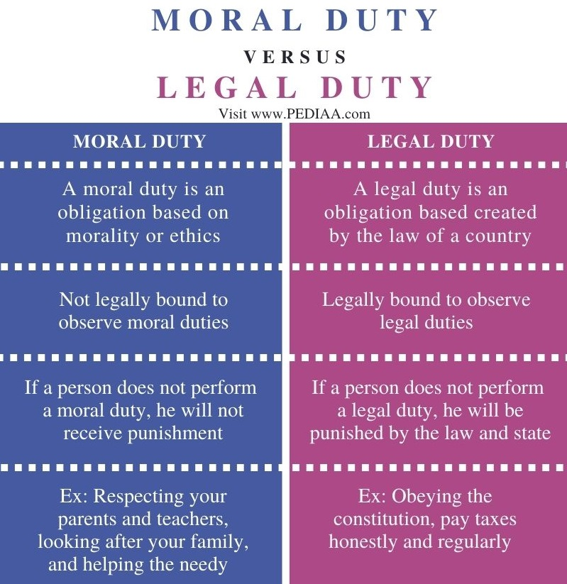 Difference Between Moral Duty and Legal Duty - Comparison Summary