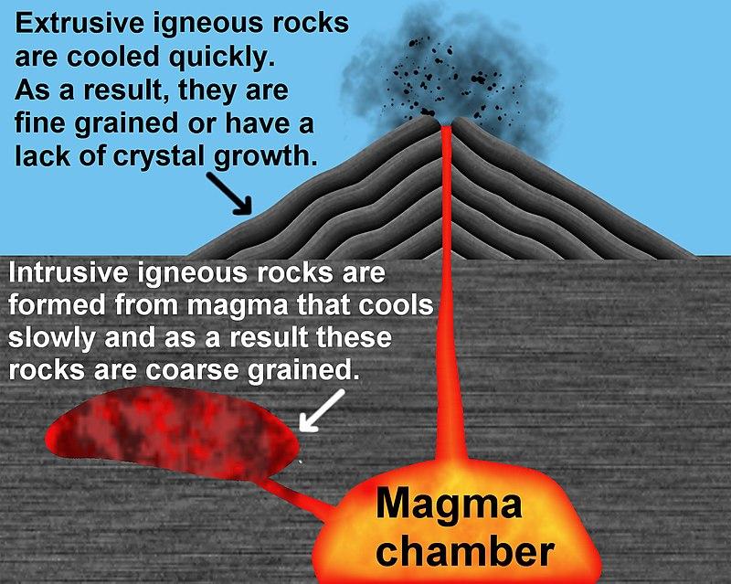 Main Difference - Petrography vs Petrogenesis