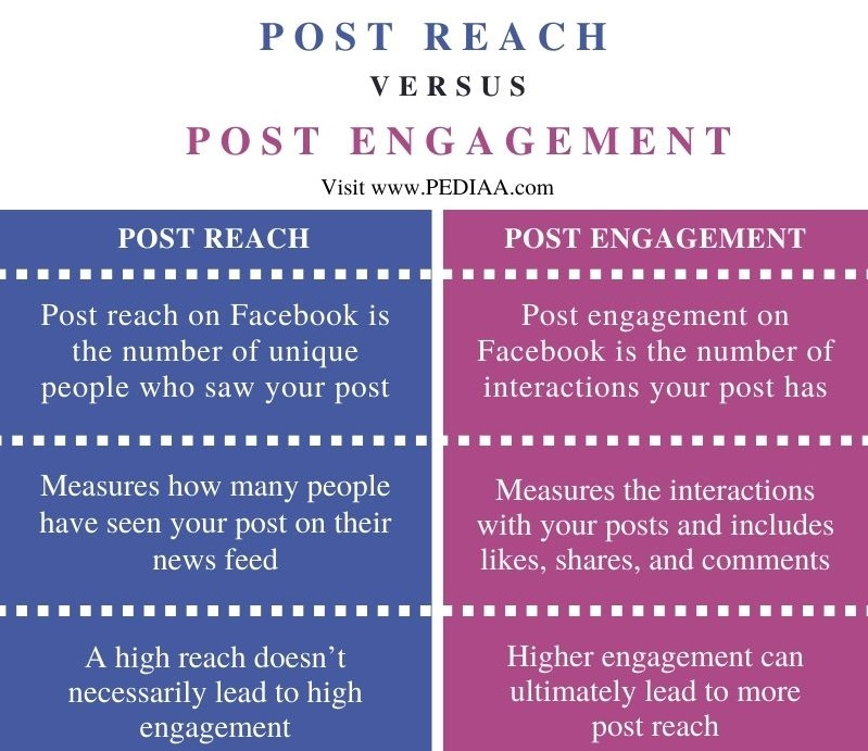 Difference Between Post Reach and Post Engagement on Facebook- Comparison Summary