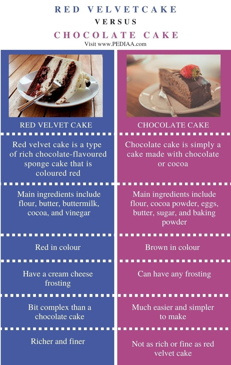 Difference Between Red Velvet and Chocolate Cake - Comparison Summary