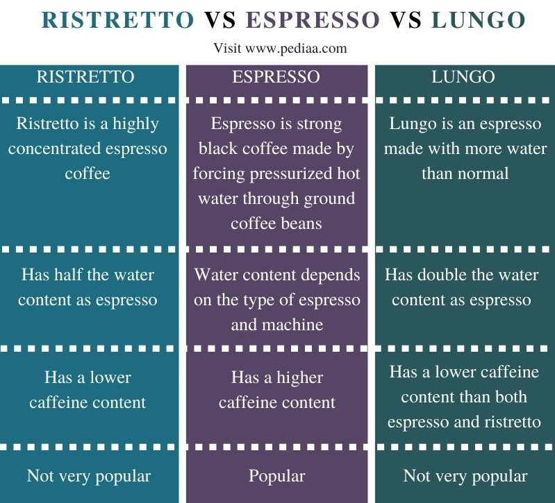 Difference Between Ristretto Espresso and Lungo - Comparison Summary