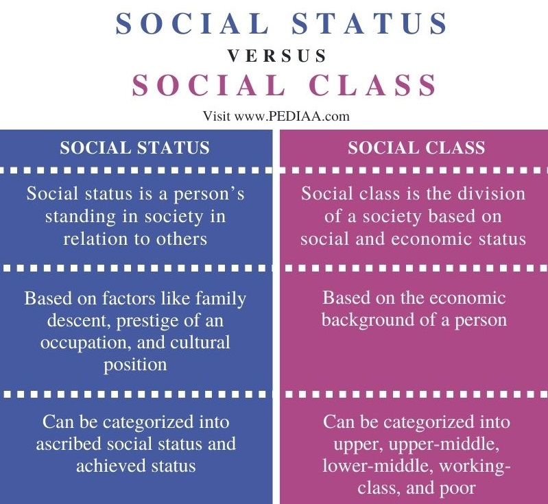 Difference Between Social Status and Social Class - Comparison Summary