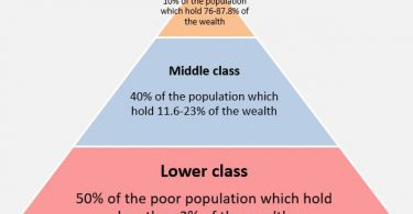 Difference Between Social Status and Social Class