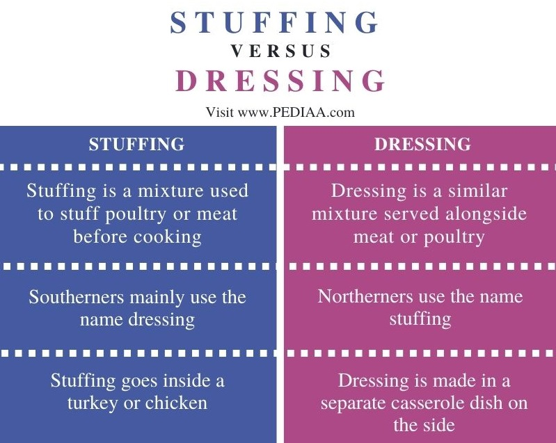Difference Between Stuffing and Dressing- Comparison Summary