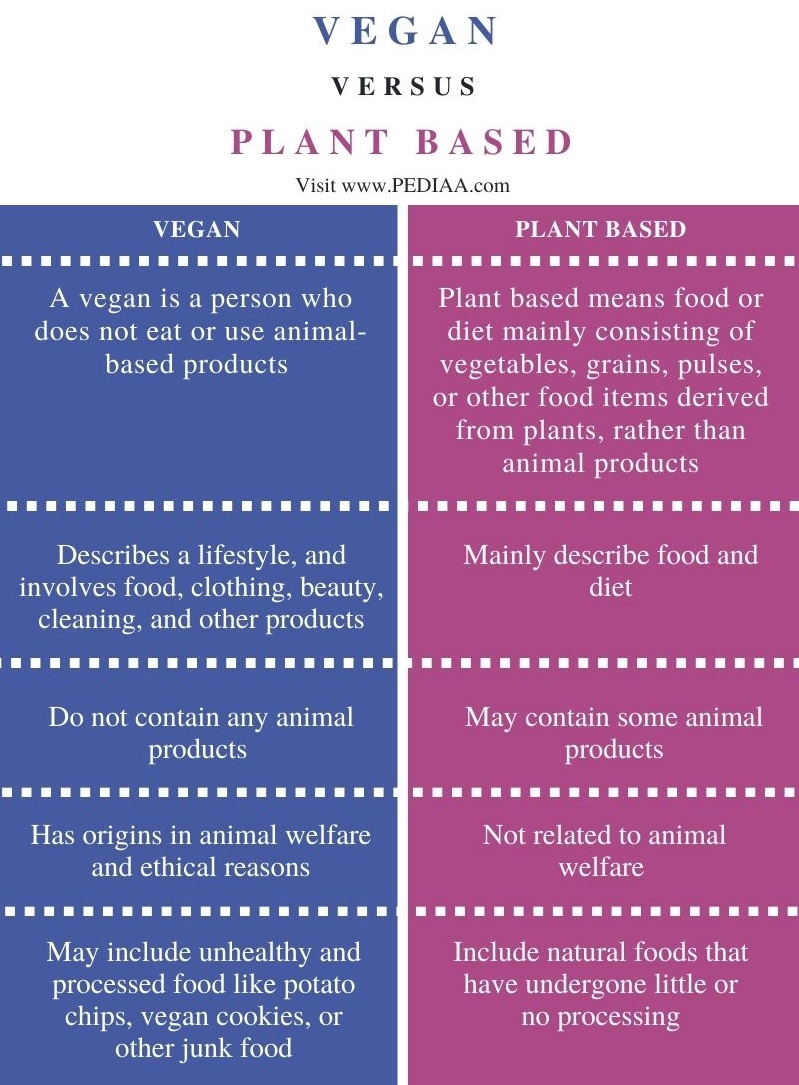 Difference Between Vegan and Plant Based - Comparison Summary