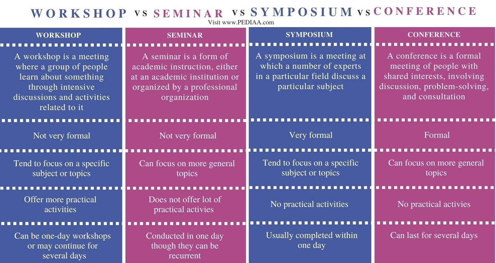 Difference Between Workshop Seminar Symposium and Conference - Comparison Summary