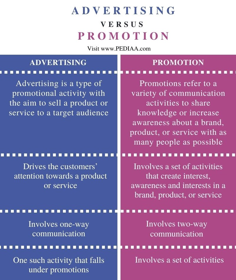 Difference Between Advertising and Promotion - Comparison Summary