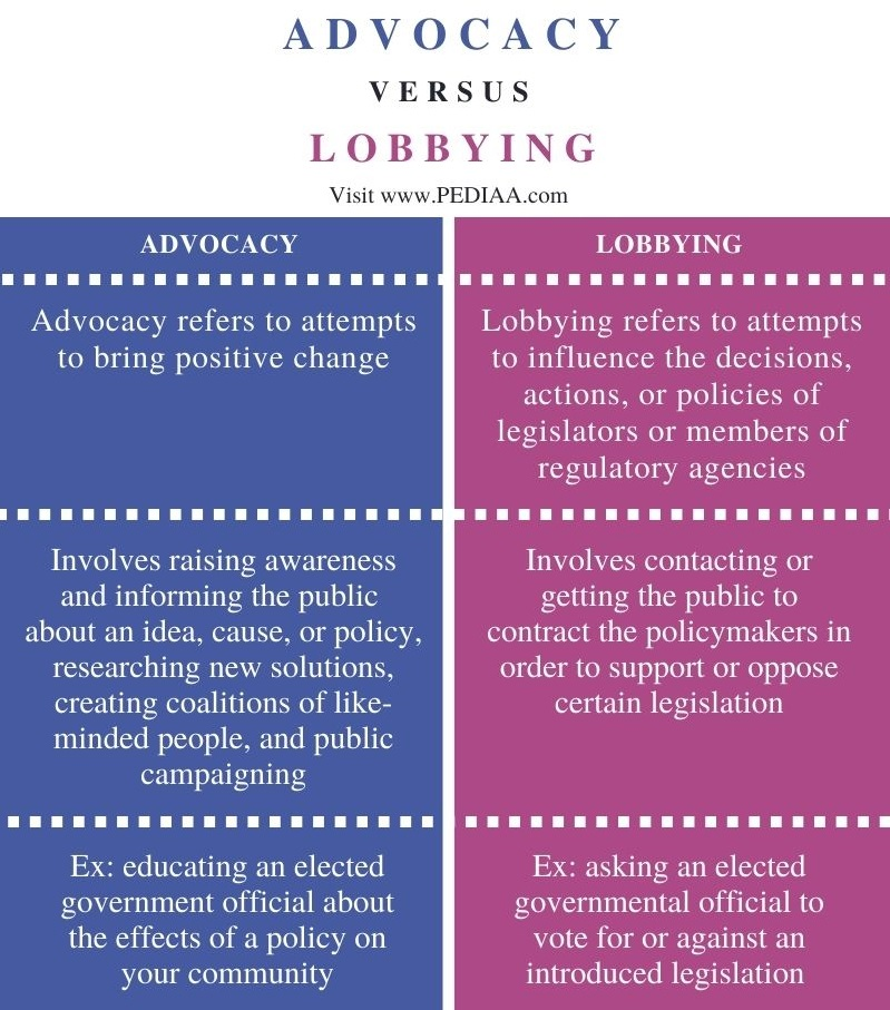 Difference Between Advocacy and Lobbying - Comparison Summary