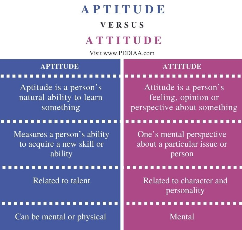 Difference Between Aptitude and Attitude - Comparison Summary
