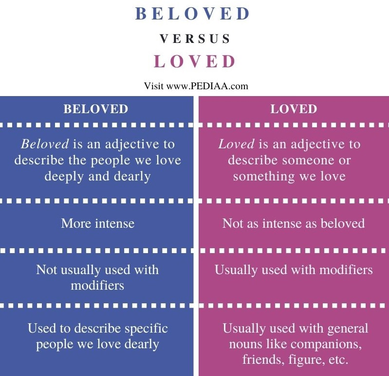 Difference Between Beloved and Loved - Comparison Summary