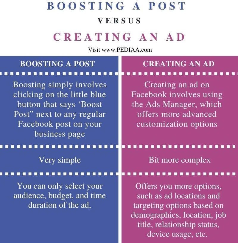 Difference Between Boosting a Post and Creating an Ad on Facebook - Comparison Summary