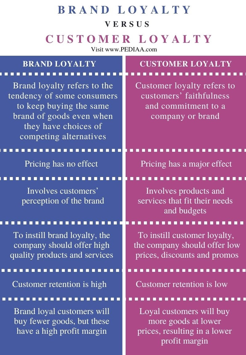 Difference Between Brand Loyalty and Customer Loyalty - Comparison Summary