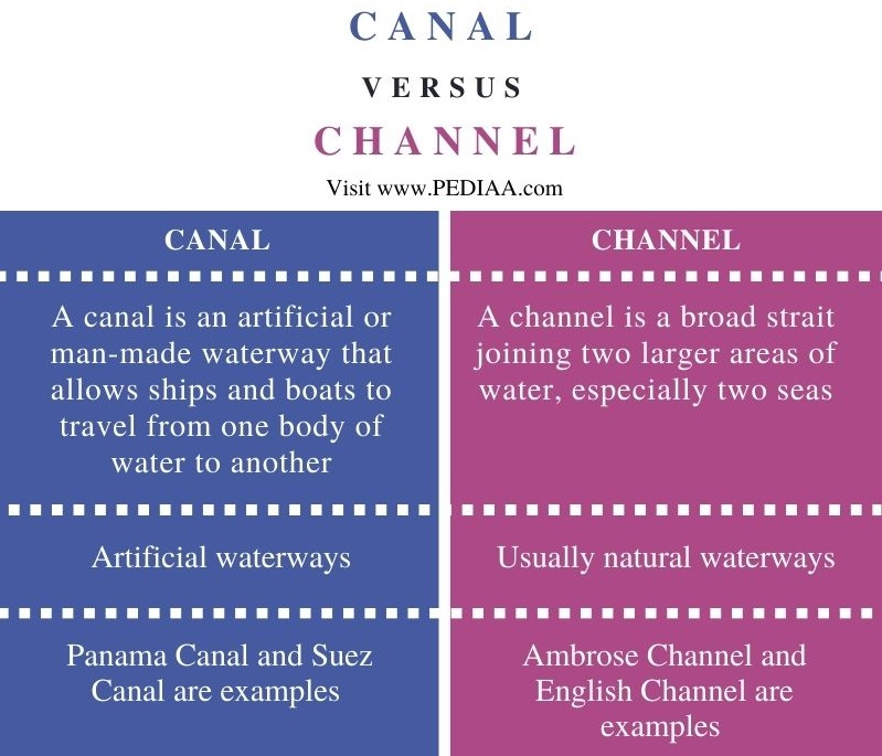 Difference Between Canal and Channel - Comparison Summary
