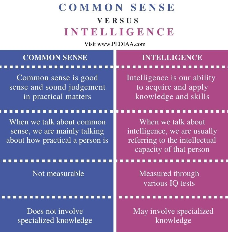 Difference Between Common Sense and Intelligence - Comparison Summary