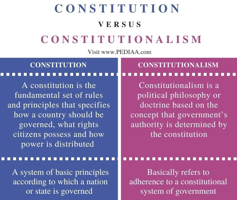 Difference Between Constitution and Constitutionalism - Comparison Summary