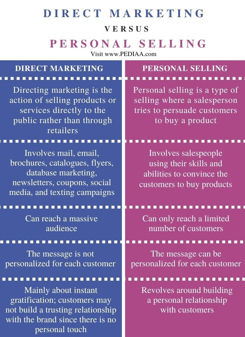 Difference Between Direct Marketing and Personal Selling - Comparison Summary