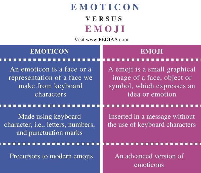 Difference Between Emoticon and Emoji - Comparison Summary