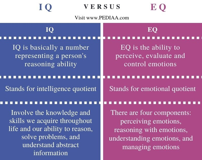 Difference Between IQ and EQ - Comparison Summary