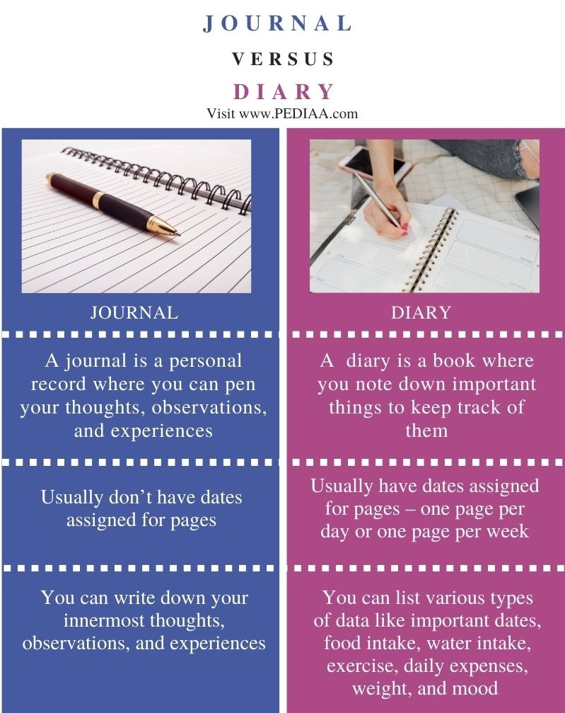 Difference Between Journal and Diary - Comparison Summary