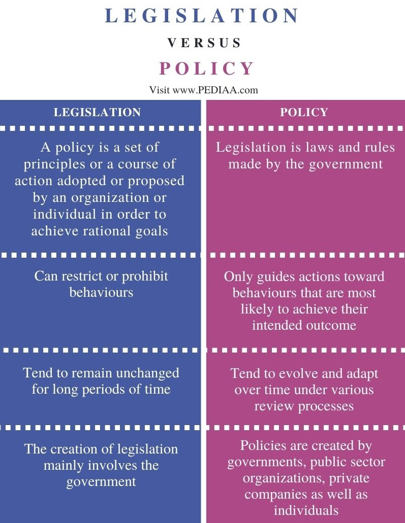 Difference Between Legislation and Policy - Comparison Summary