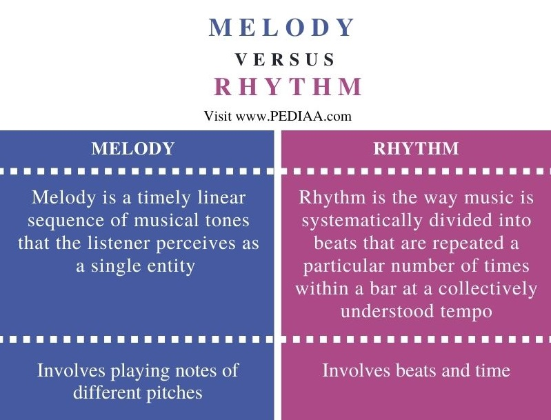 Difference Between Melody and Rhythm - Comparison Summary