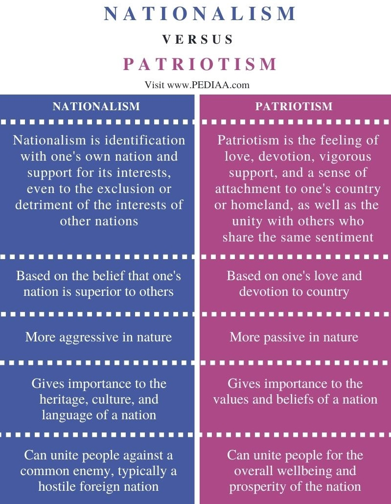 Difference Between Nationalism and Patriotism - Comparison Summary