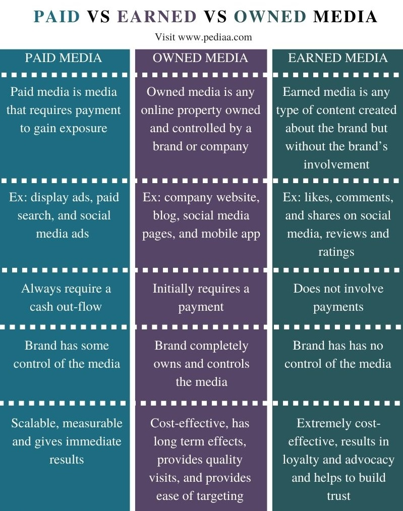 Difference Between Paid Owned and Earned Media - Comparison Summary