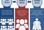 Difference Between Paid Owned and Earned media