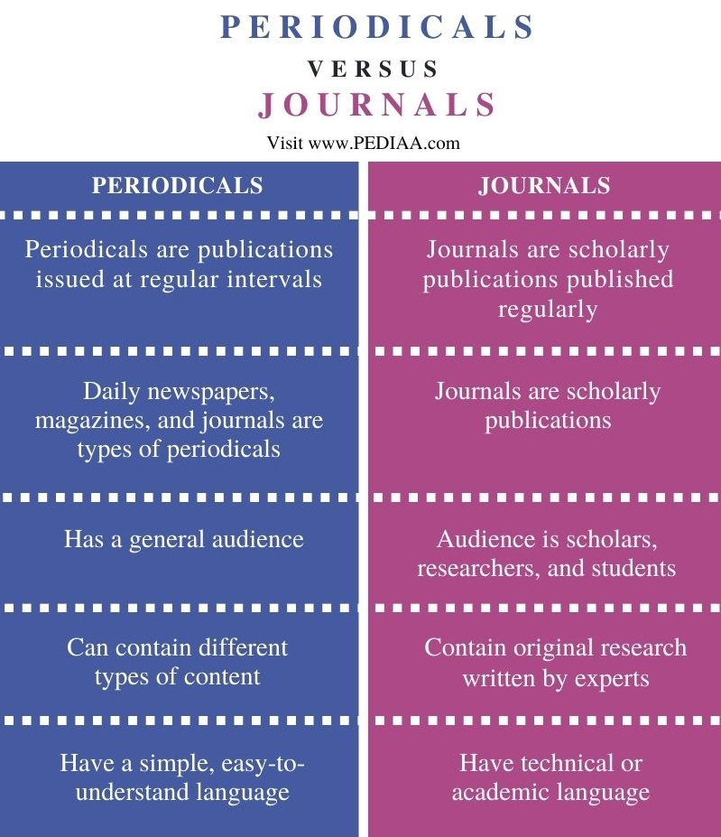 Difference Between Periodicals and Journals - Comparison Summary