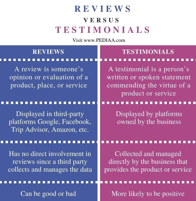 Difference Between Reviews and Testimonials - Comparison Summary