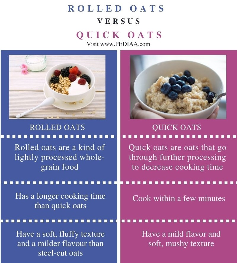 Difference Between Rolled Oats and Quick Oats - Comparison Summary