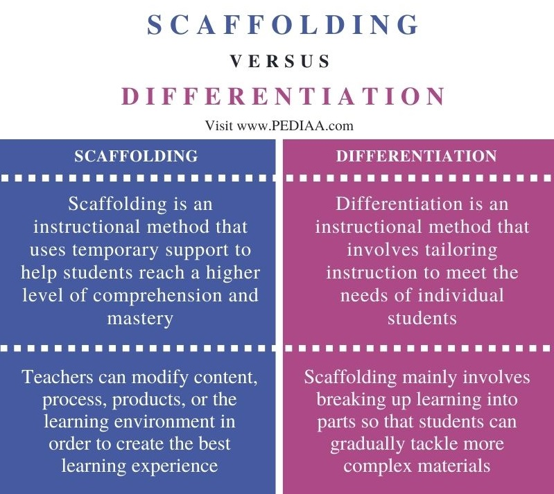 Difference Between Scaffolding and Differentiation - Comparison Summary
