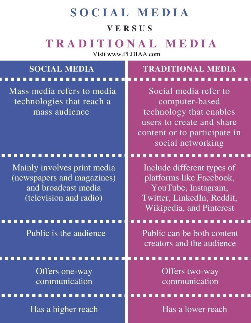 Difference Between Social Media and Traditional Media - Comparison Summary