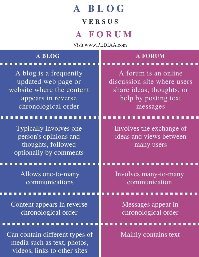 Difference Between a Blog and a Forum - Comparison Summary