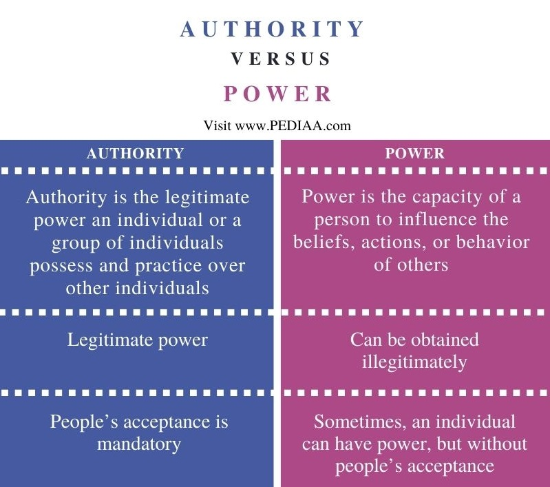Difference Between Authority and Power- Comparison Summary