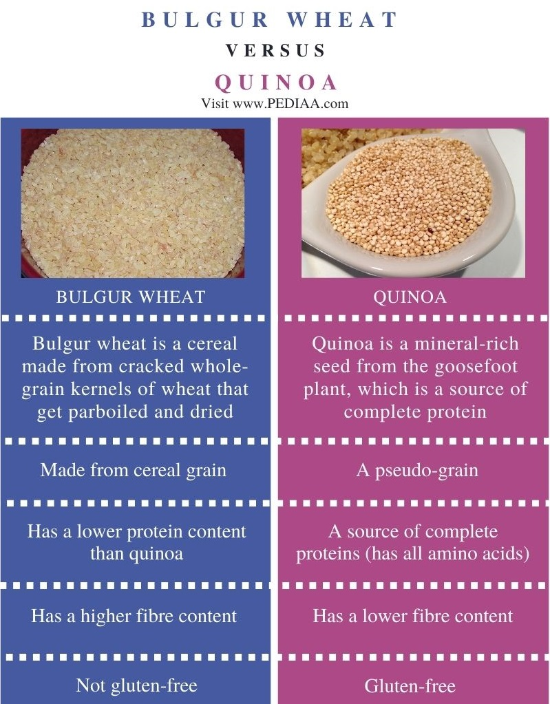 Difference Between Bulgur Wheat and Quinoa - Comparison Summary
