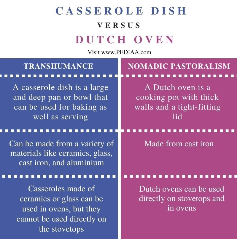 Difference Between Casserole Dish and Dutch Oven - Comparison Summary