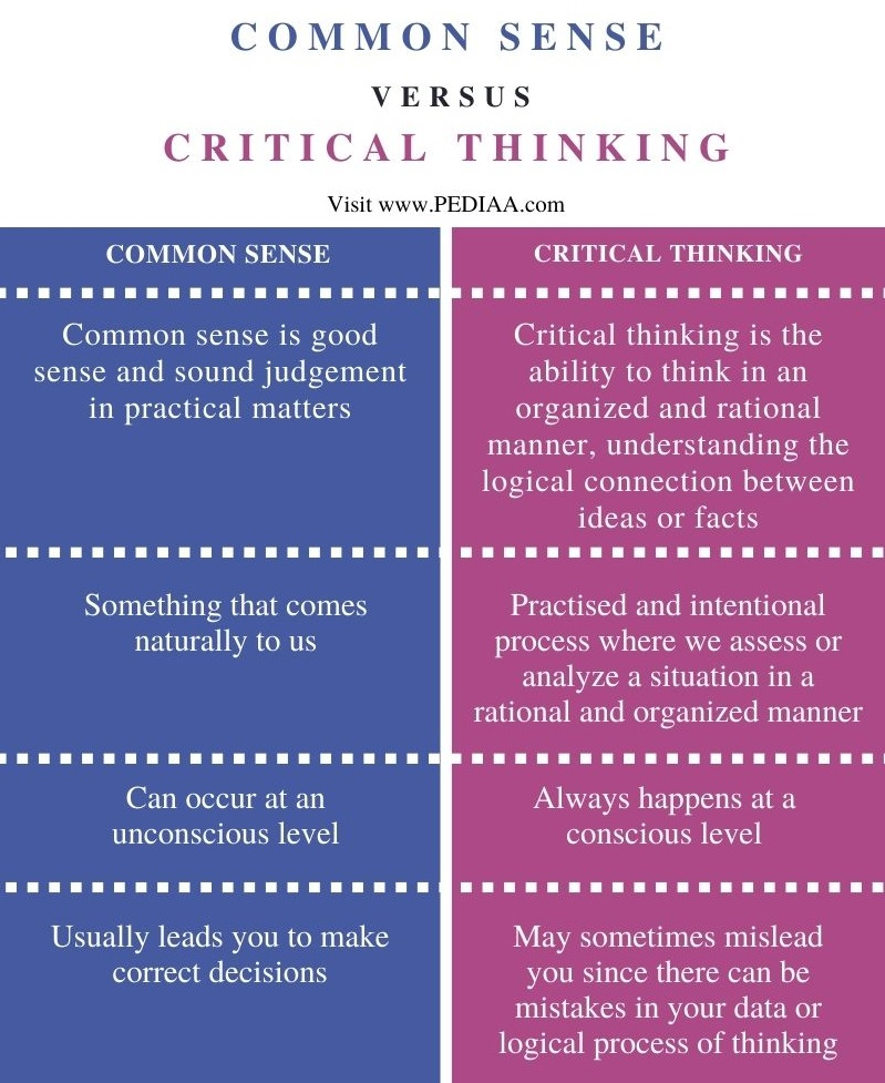Difference Between Common Sense and Critical Thinking - Comparison Summary