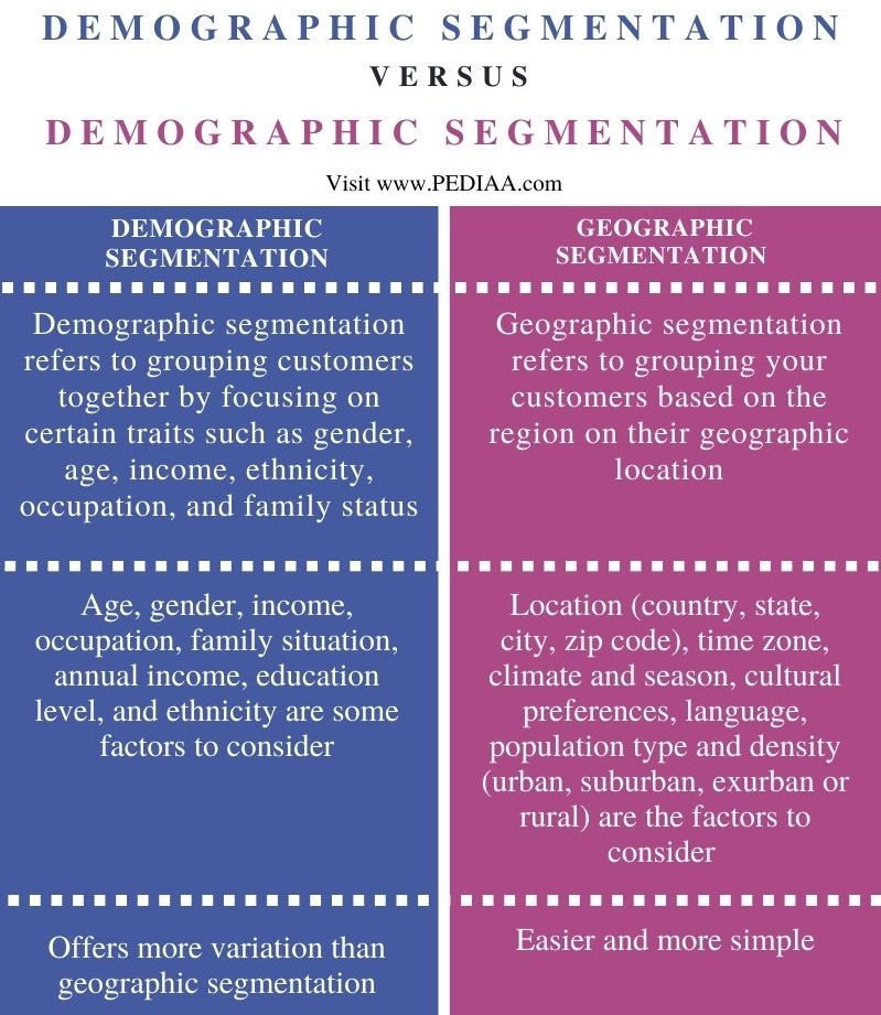 Difference Between Demographic and Geographic Segmentation - Comparison Summary