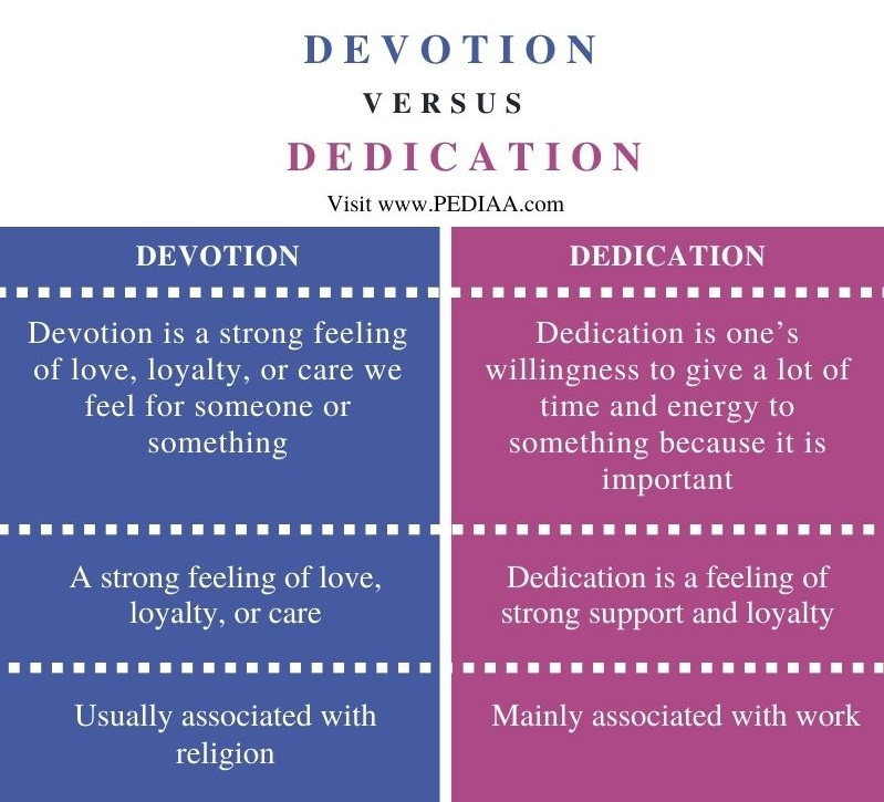 Difference Between Devotion and Dedication - Comparison Summary