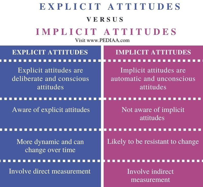 Difference Between Explicit and Implicit Attitudes - Comparison Summary