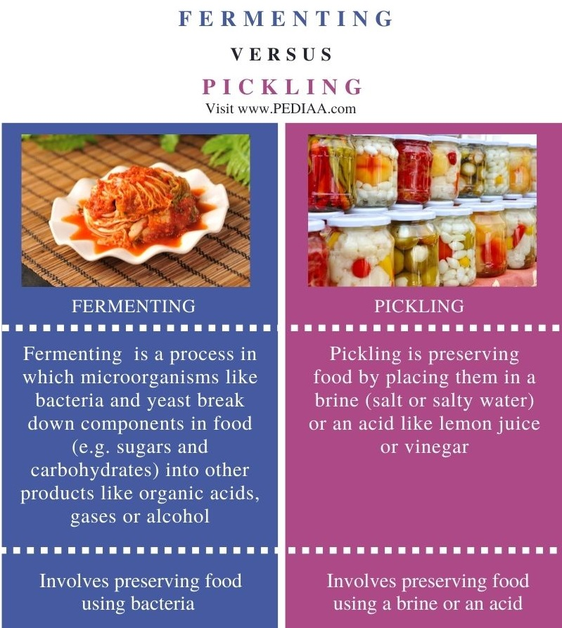 Difference Between Fermenting and Pickling - Comparison Summary