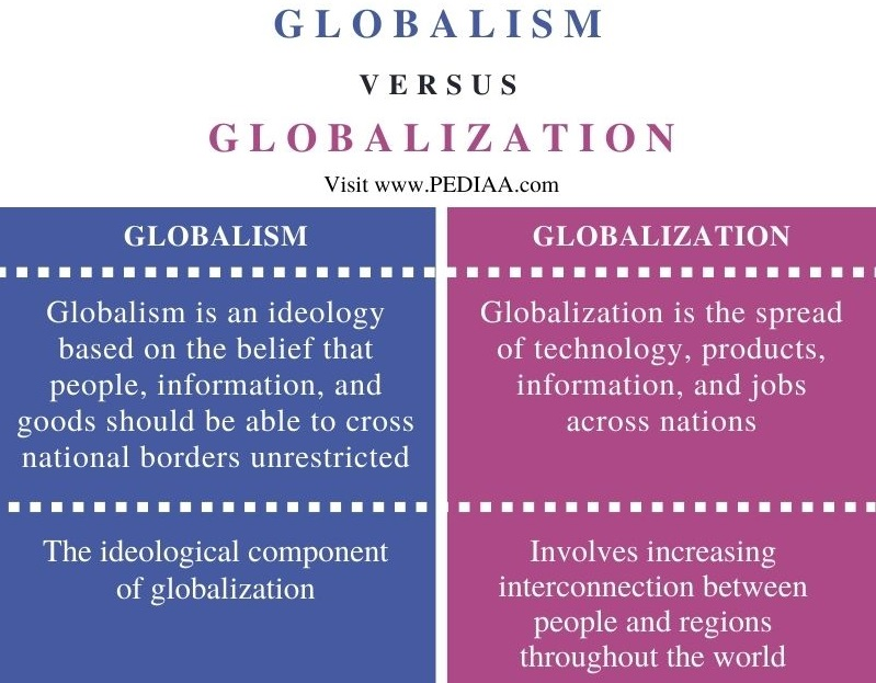 Difference Between Globalism and Globalization - Comparison Summary